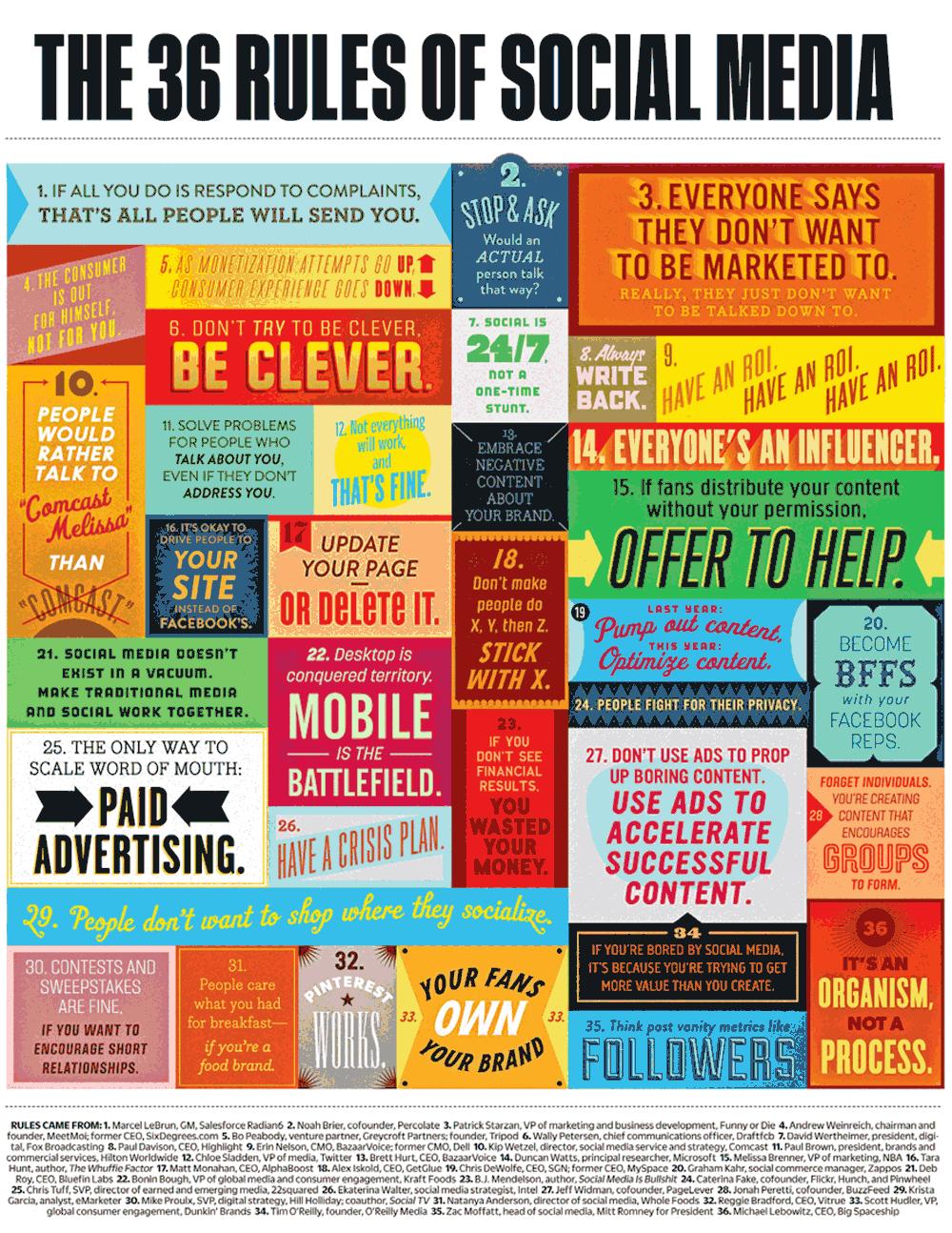 Infographic De 36 regels van social media