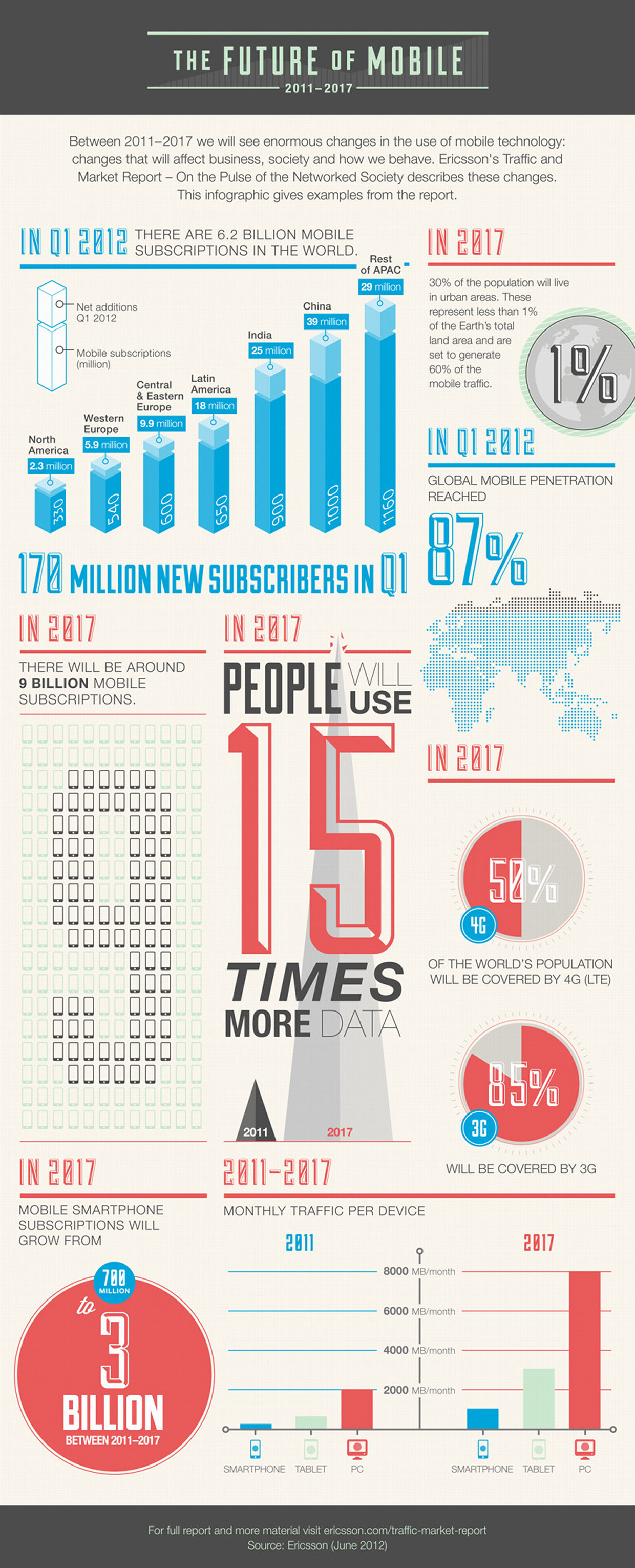 Infographic The future of mobile