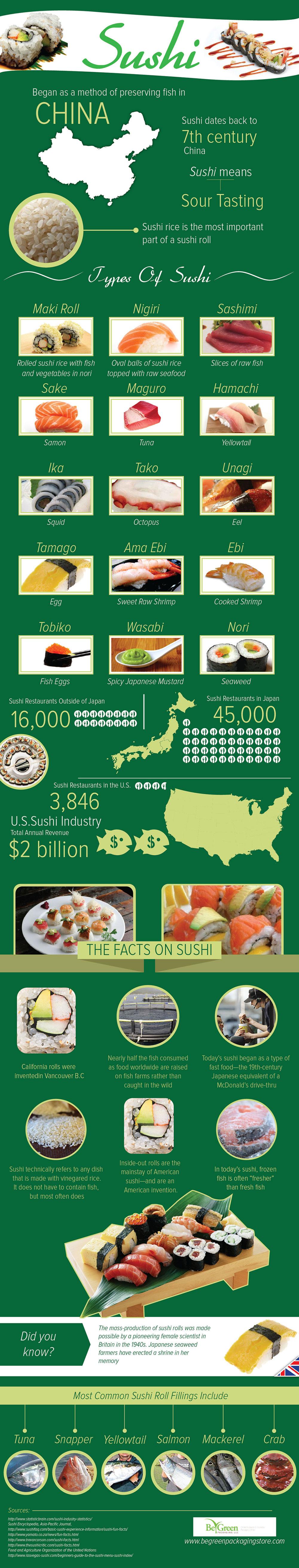 Infographic Sushu komt uit China en meer weetjes
