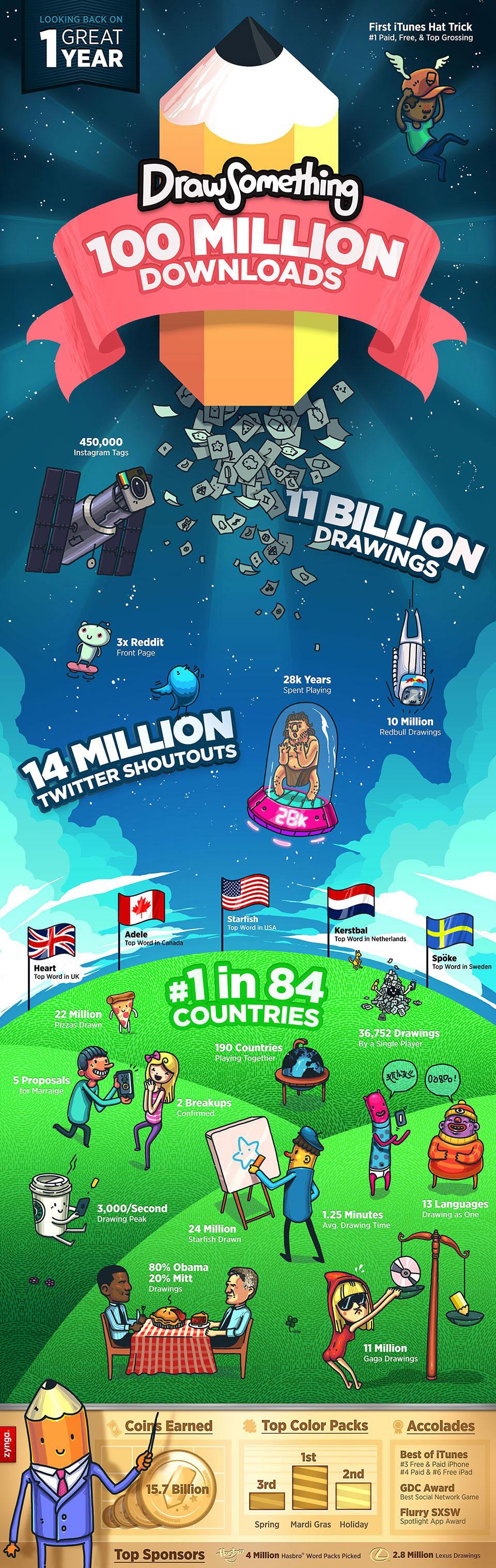 Infographic Draw something 100 miljoen app downloads