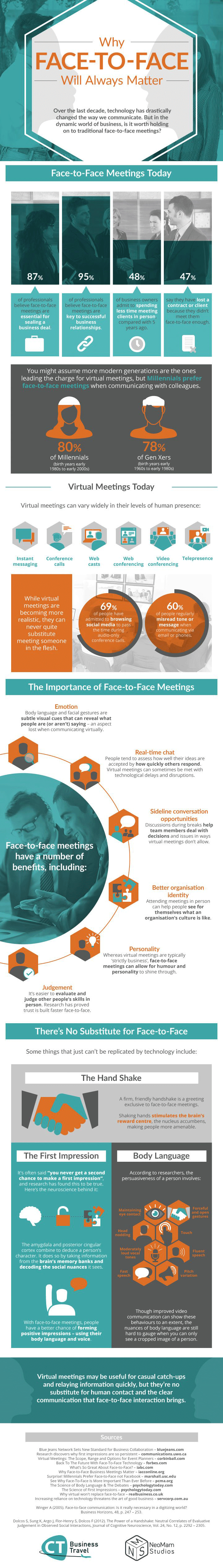 Infographic Face to face meeting
