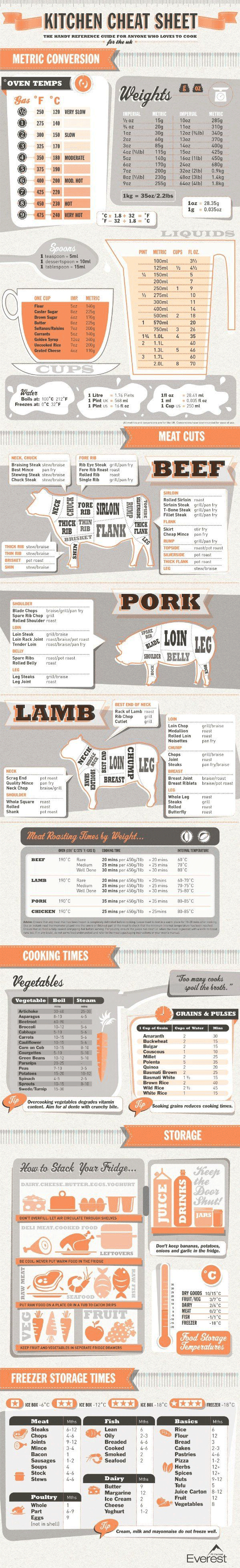 Infographic Keuken spiekbriefje
