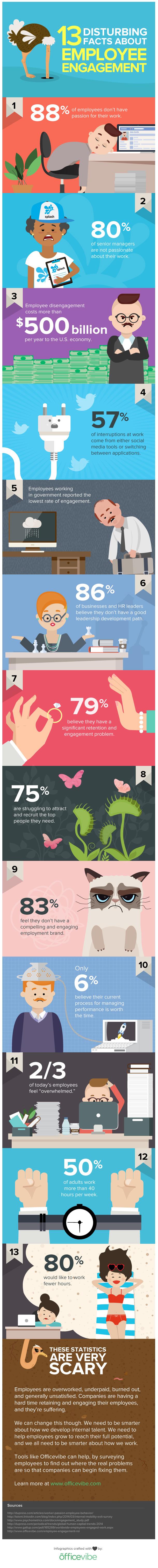 Infographic Betrokkenheid van medewerkers verontruste feitjes