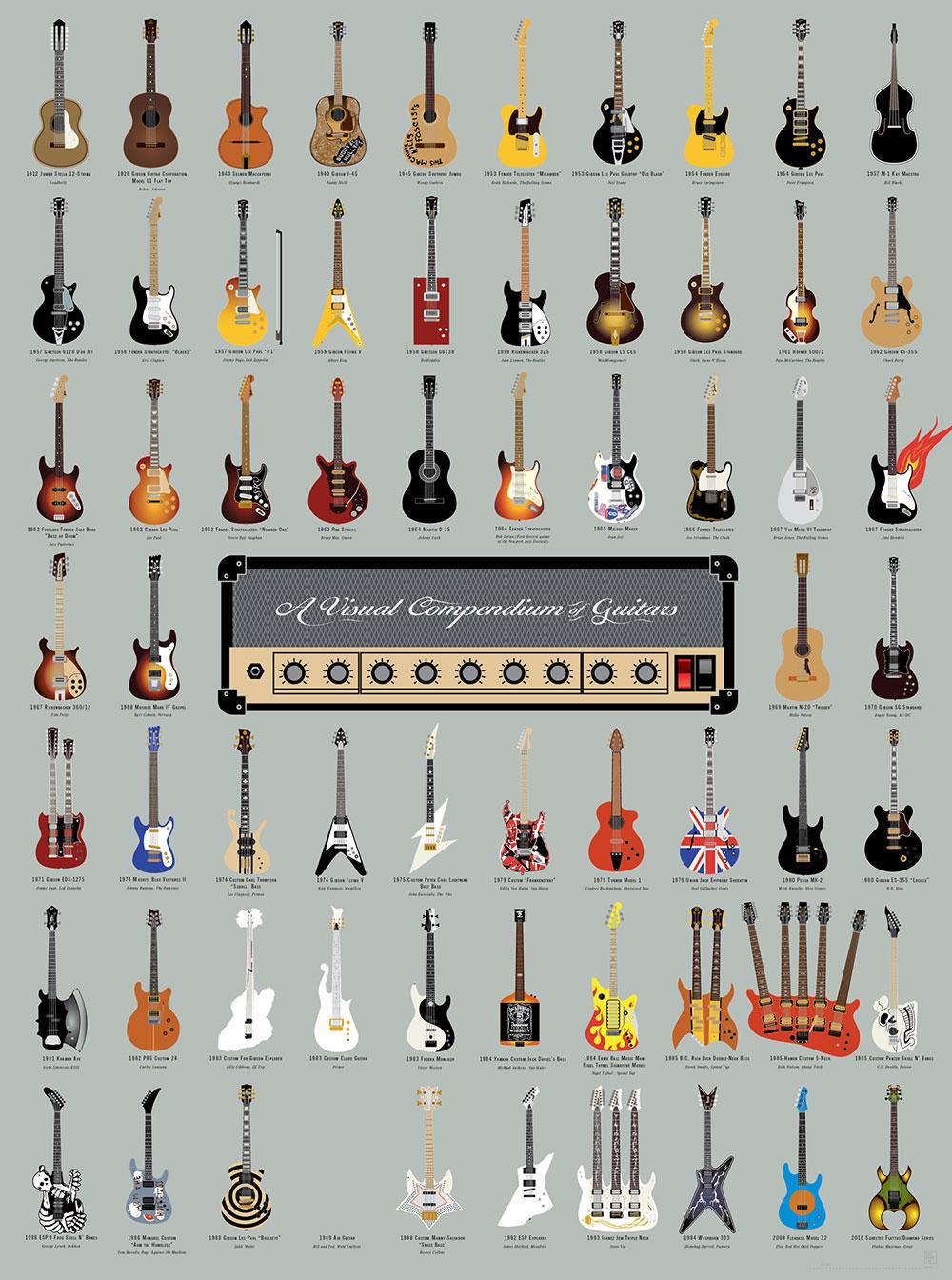 Infpgraphic Coolste gitaren uit de afgelopen 100 jaren