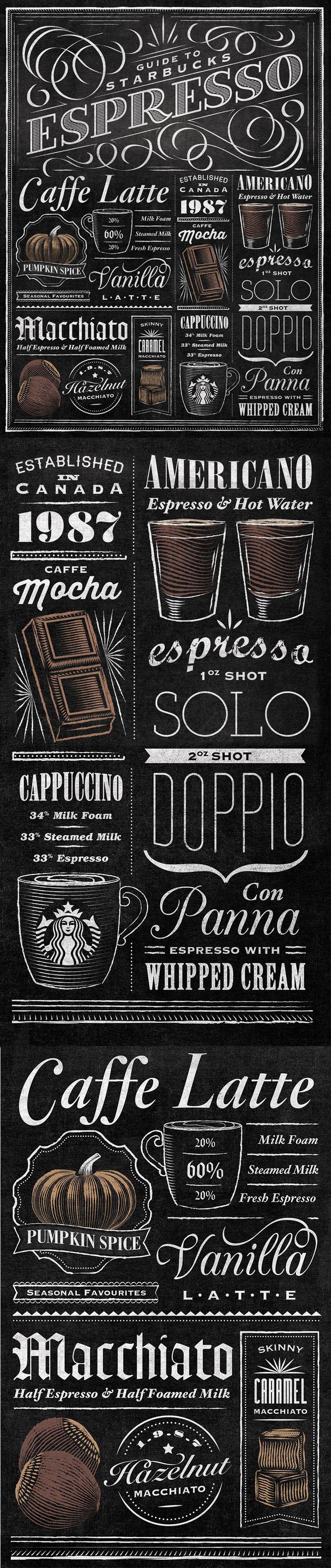 Infographic Koffie in verschillende smaken