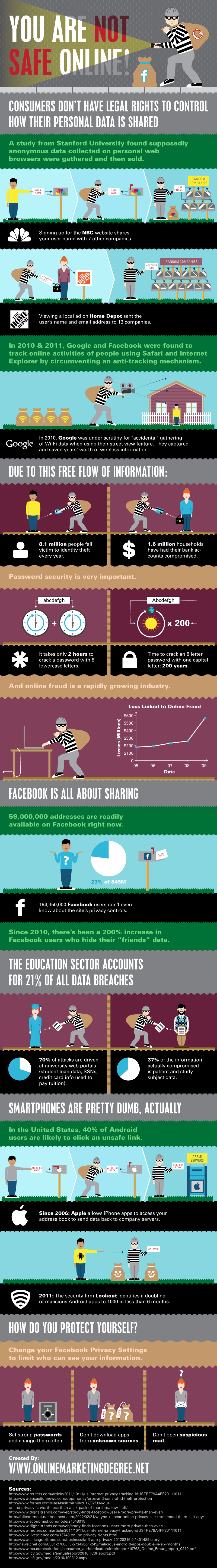 Infographic Internet daar ben je niet veilig