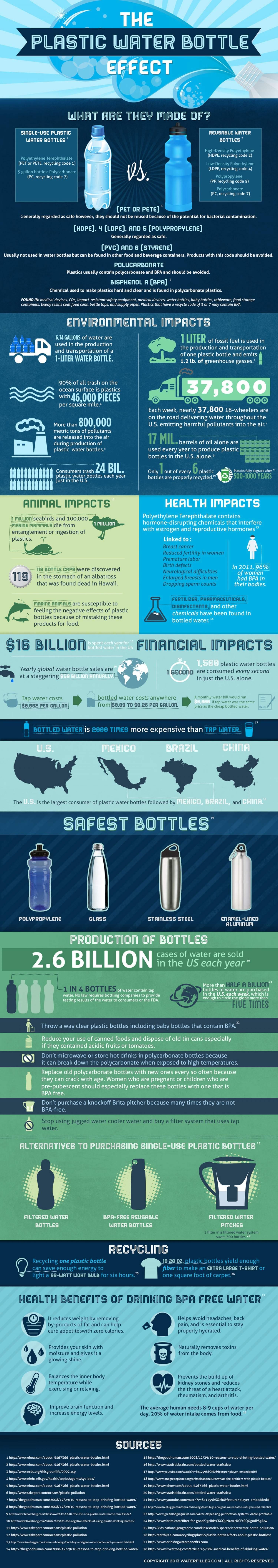 Infographic plastic waterflesjes