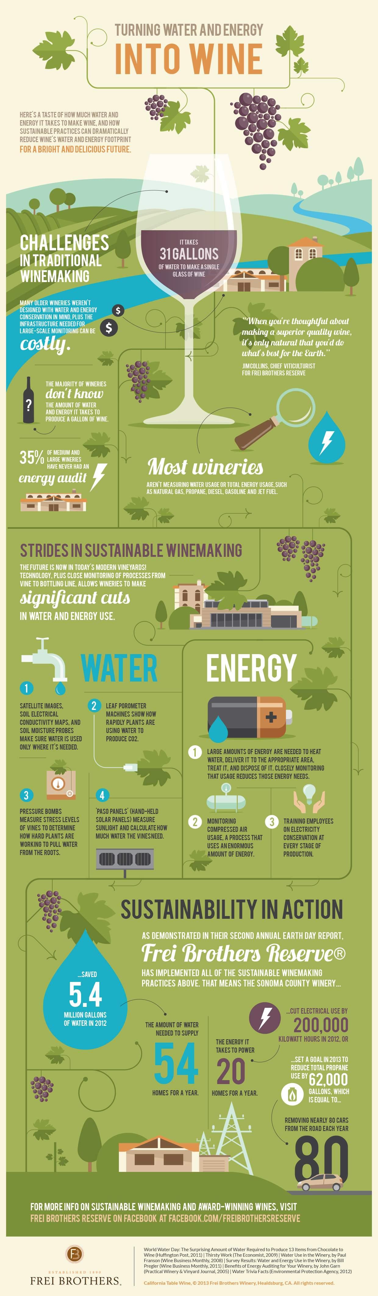 Infographic Water en energie veranderen naar wijn