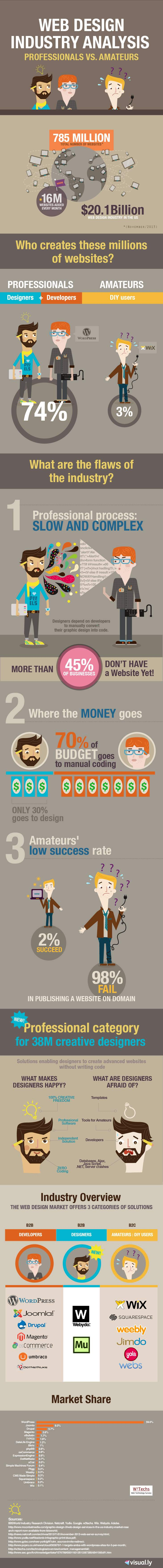 Infographic Webdesign industrie analyse