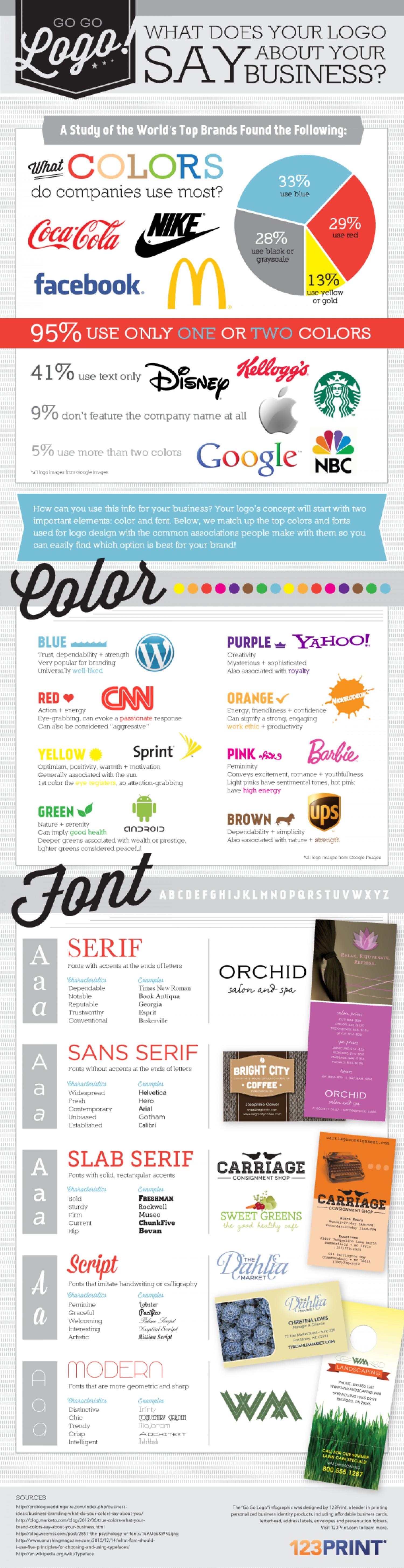 Infographic Logo's wat zeggen die van jou