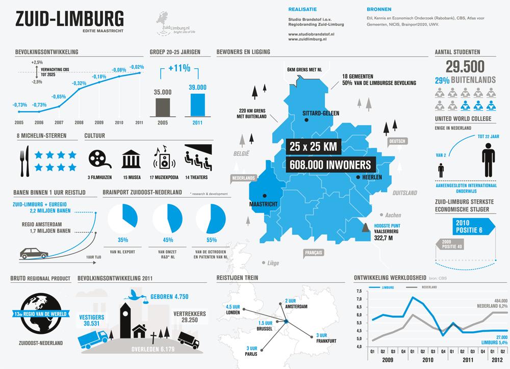 Infographic Wonen en werken in Zuid Limburg