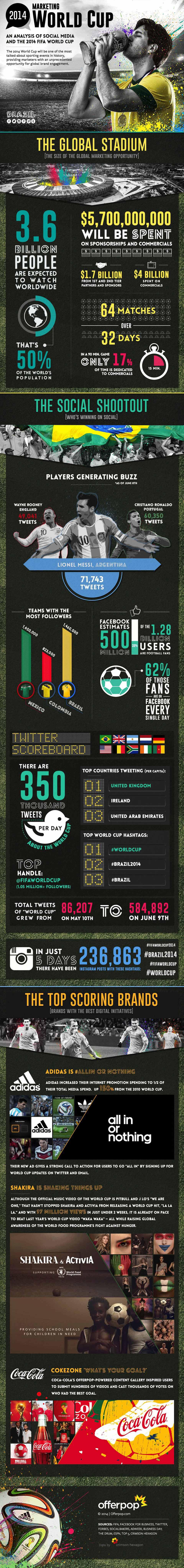 Infographic WK Marketing analyse