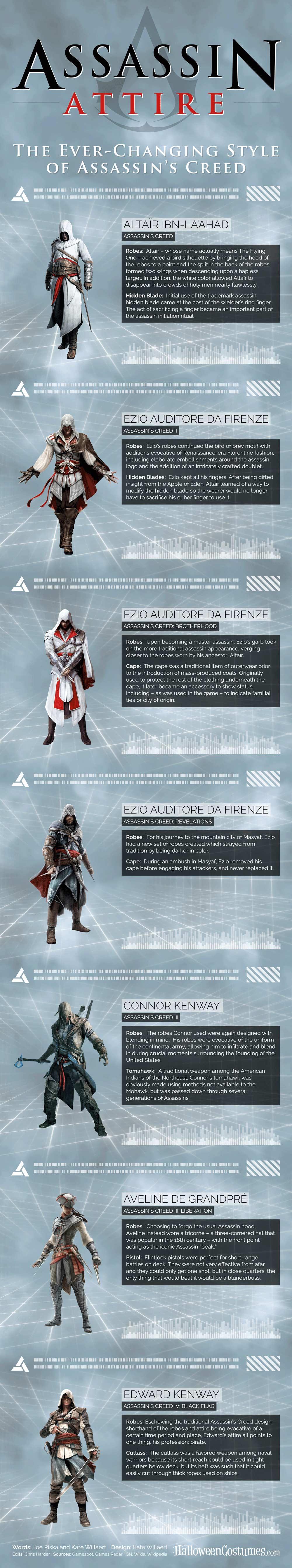 Infographic Assassins creed hoe zagen ze er ook alweer uit