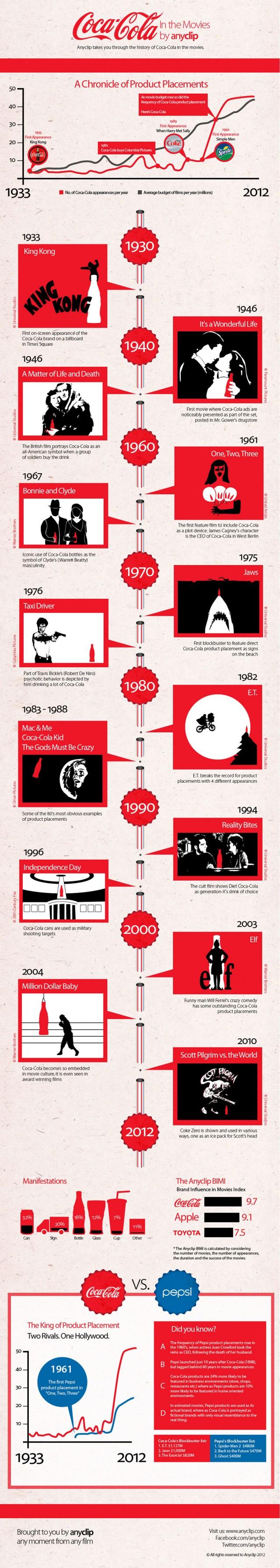 Infographic Coca Cola door de jaren heen