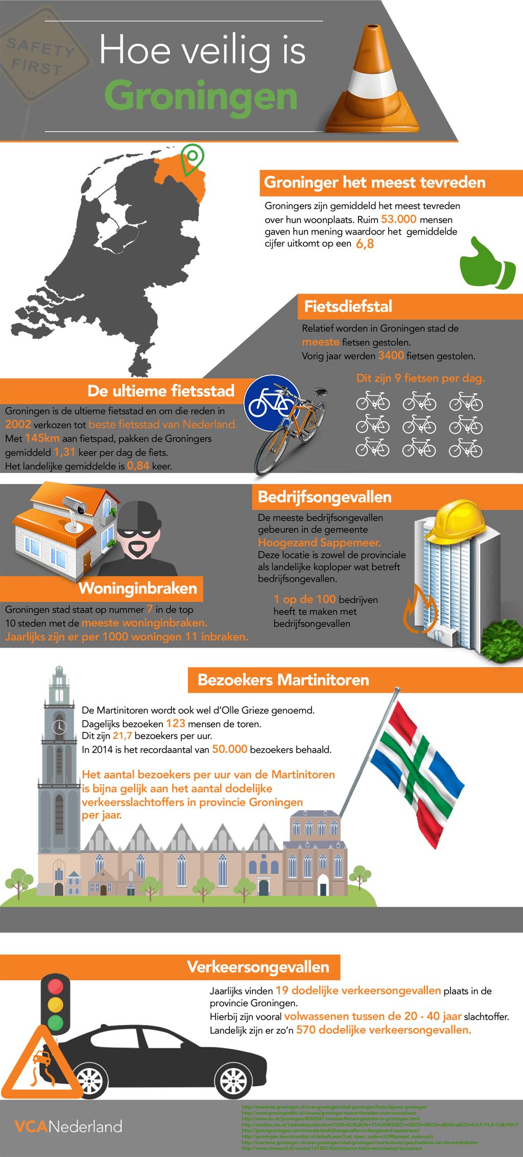 Infographic Hoe veilig is Groningen