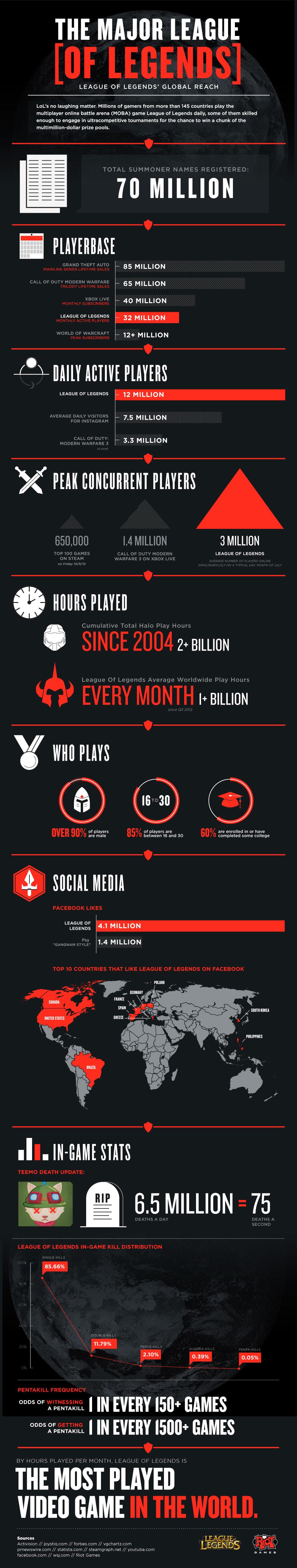Infographic De meest gespeelde video game aller tijden