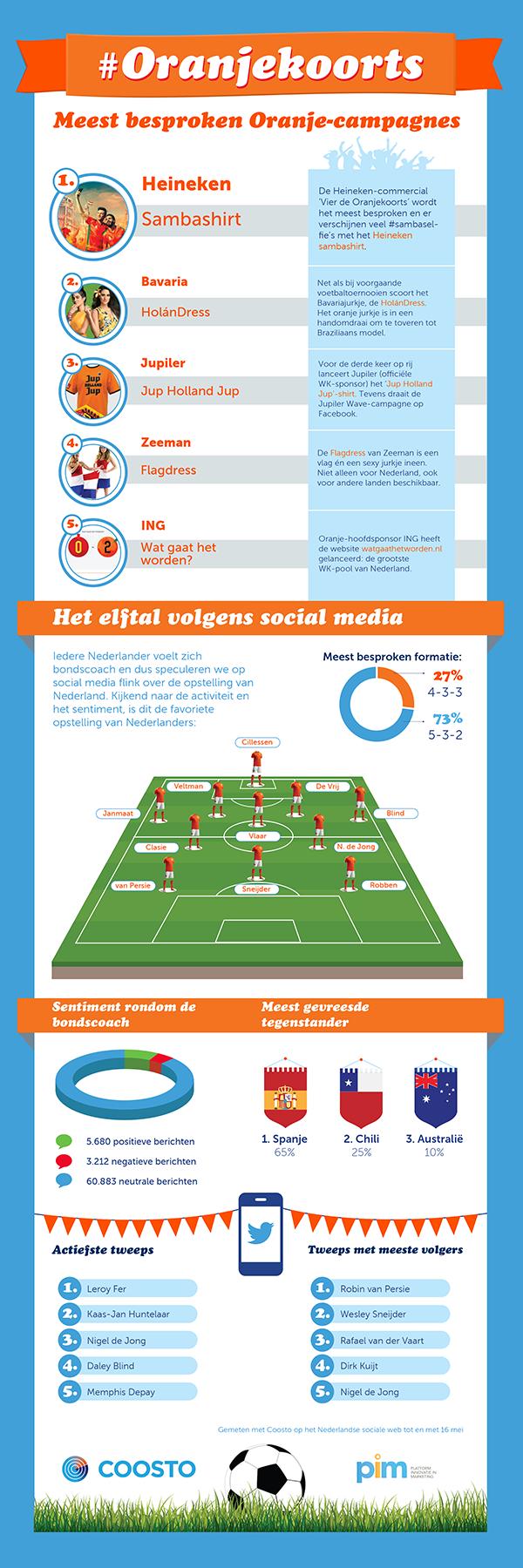 Infographic Oranjekoorts