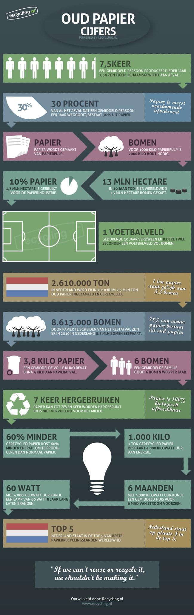 Infographic Oud papier in cijfers