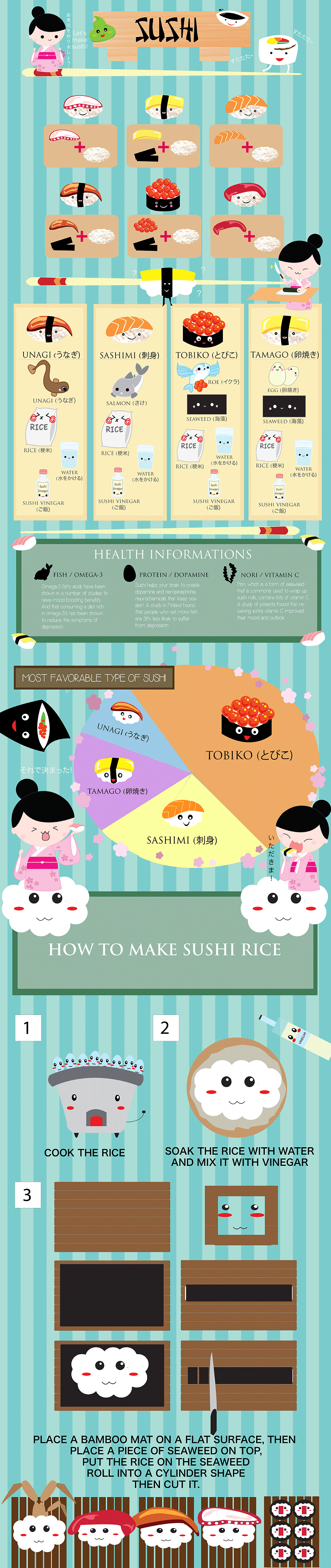 Infographic Sushi wat je moet weten