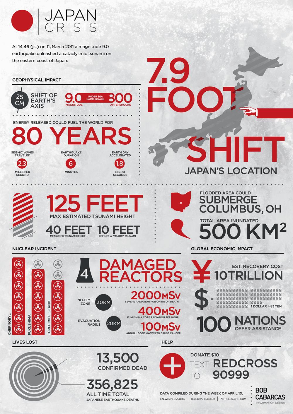 Infographic De tsunami in Japan