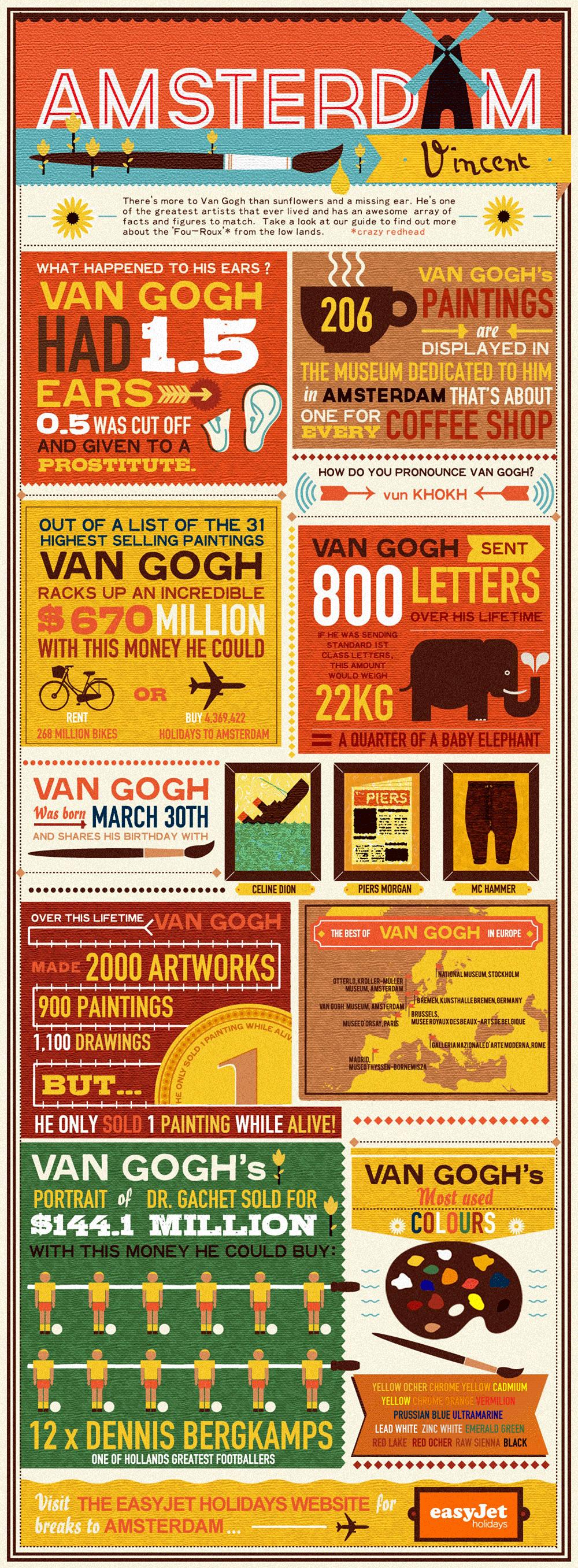Infographic Alles wat je moet weten over Vincent van Gogh