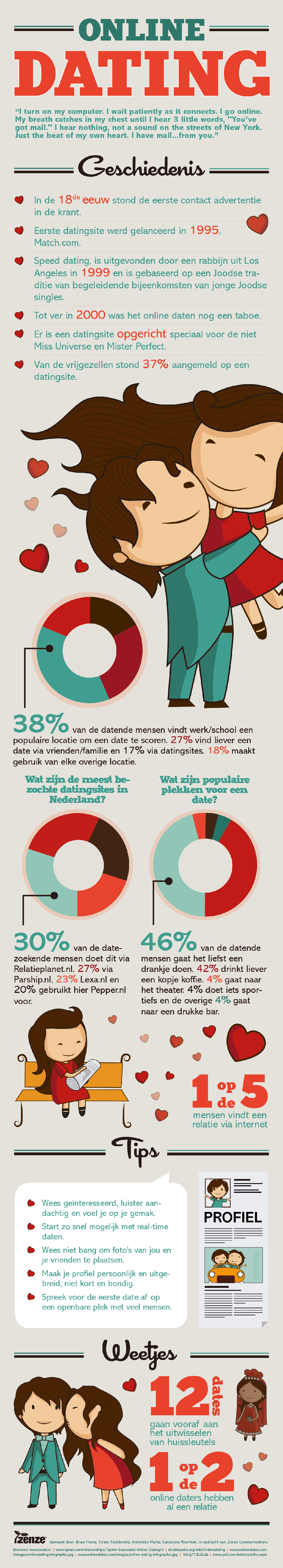 Infographic Feiten en weetjes over online dating