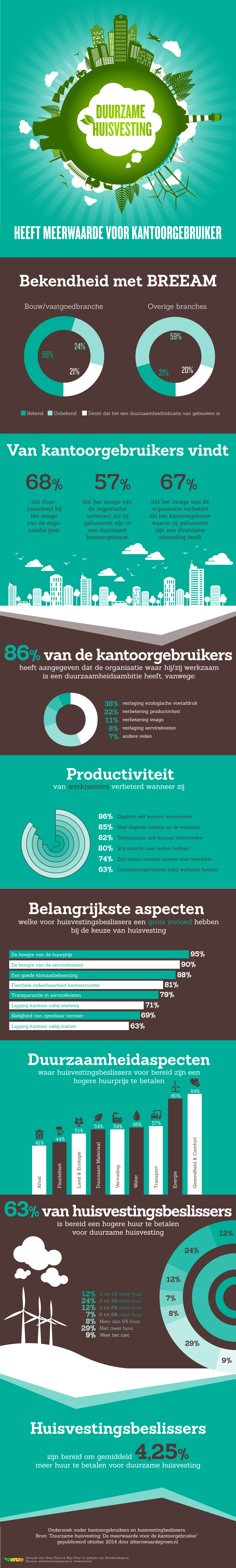 Infographic Duurzame huisvesting heeft meerwaarde voor kantoorgebruiker