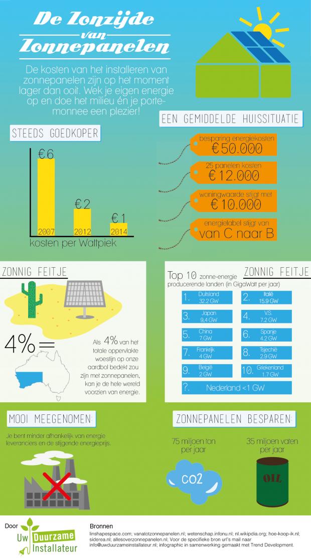 Infographic De zonzijde van zonpanelen