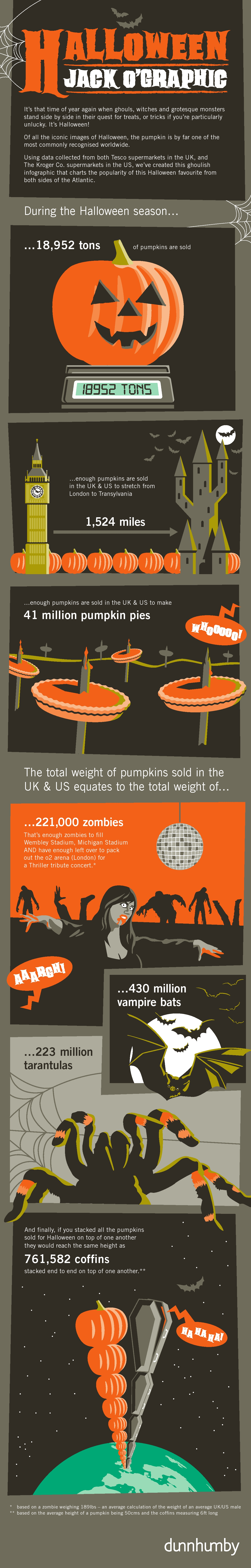 Halloween infographic over pompoenen en statistieken over halloween.