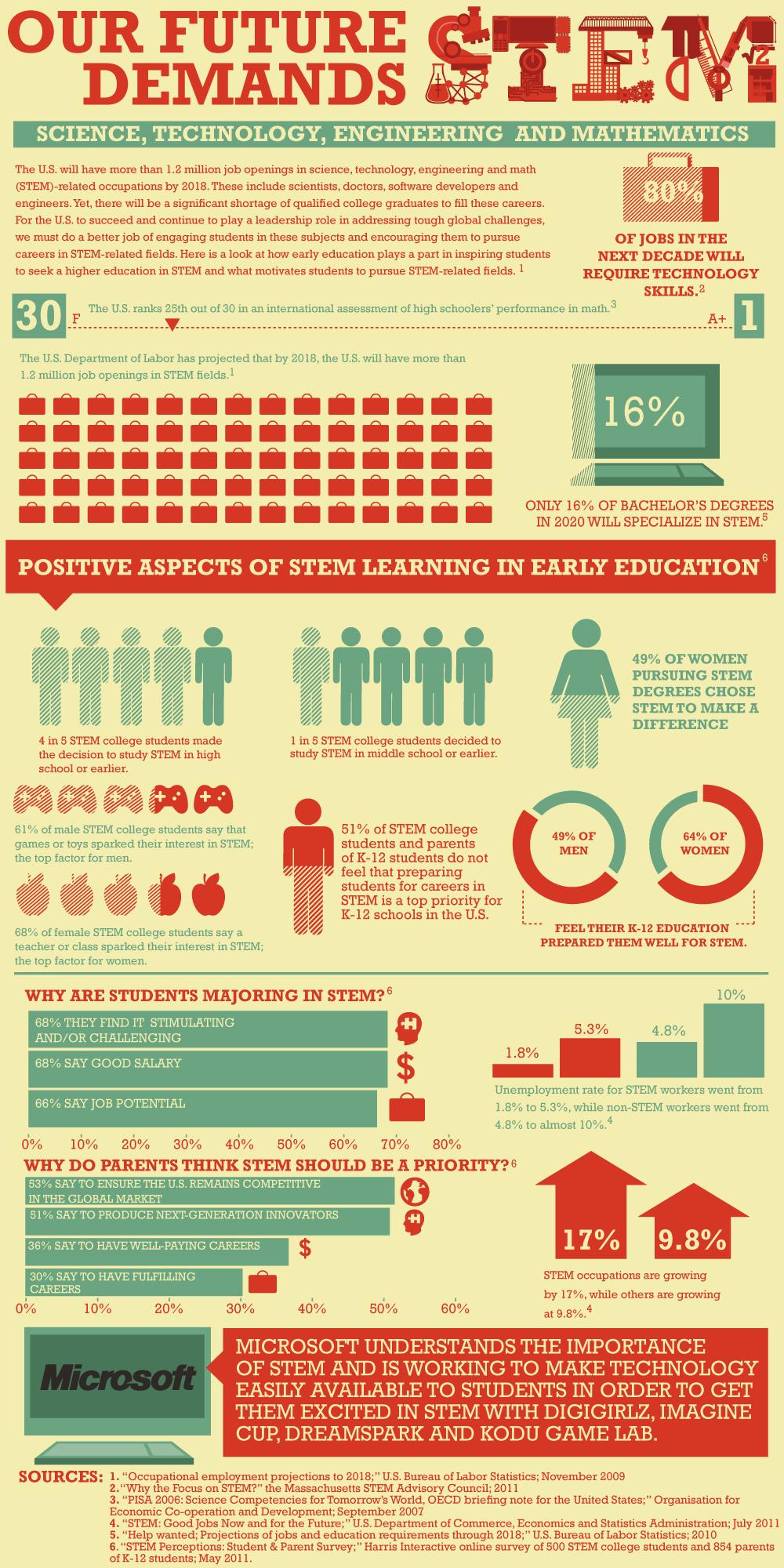 Infographic Tekort aan gekwalificeerde afgestudeerden