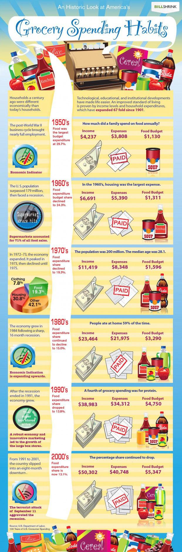 Infographic Boodschappen doen in Amerika, toen en nu