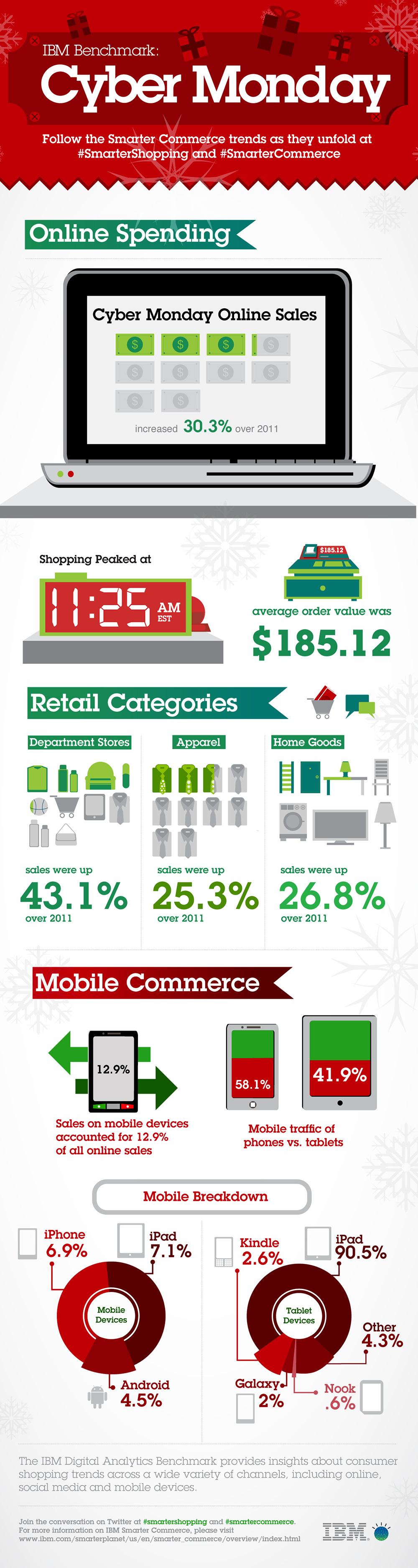 Infographic Amerikaanse consument tijdens feestdagen