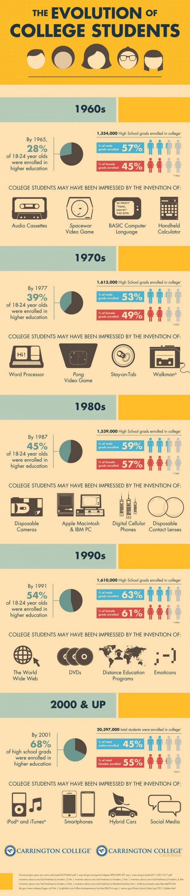 Infographic De evolutie van studenten