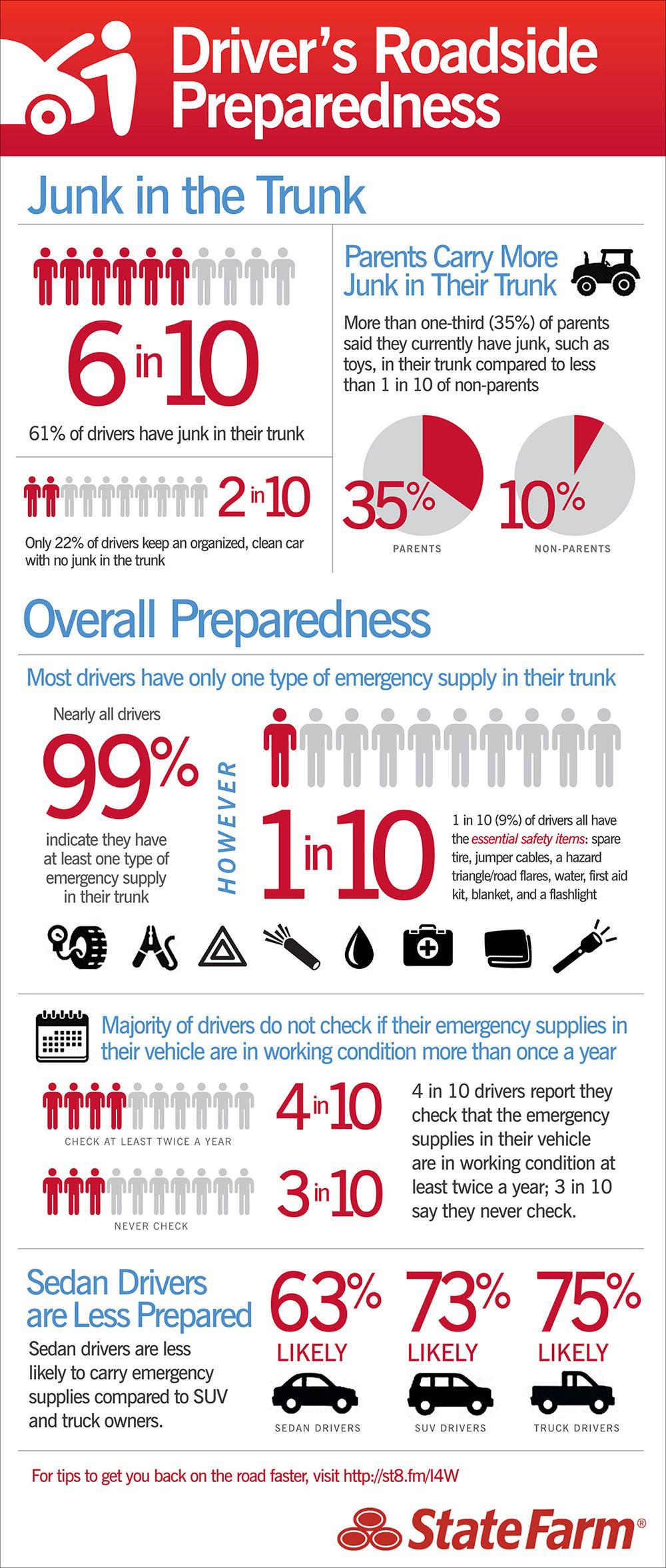Infographic Hoe goed voorbereid gaat men de weg op