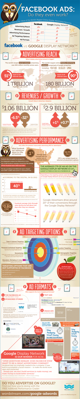 Infographic de effectiviteit van Facebook en Google ads