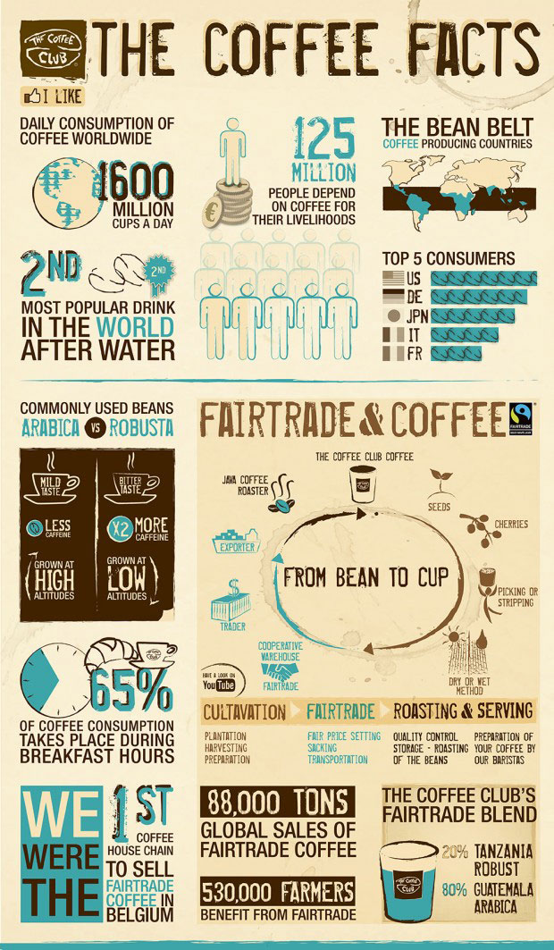 Infographic Feiten over koffie