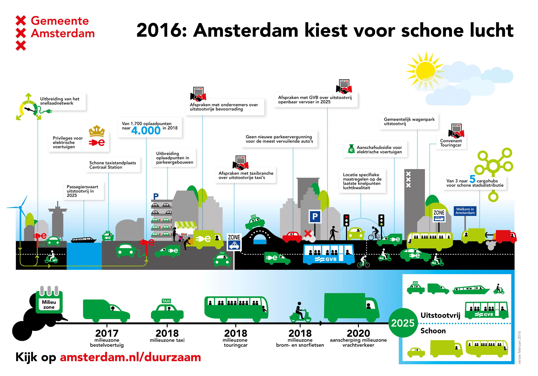 Infographic Amsterdam kiest voor schone lucht