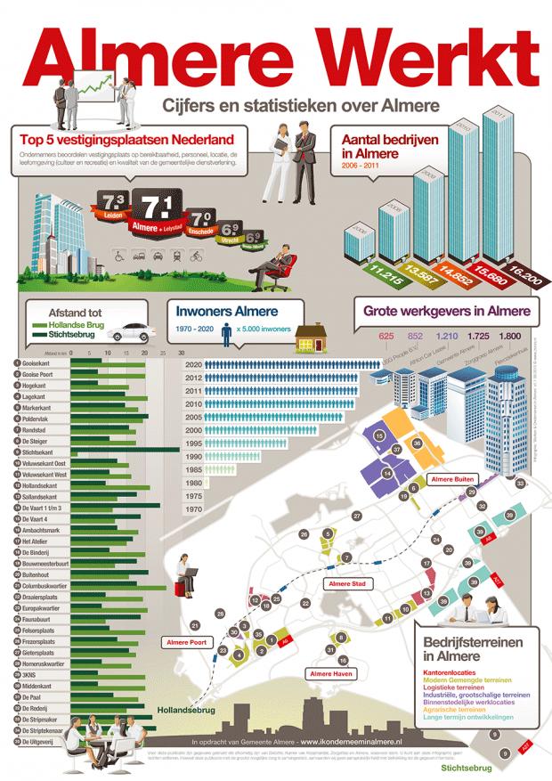 Infographic Werkend Almere alles wat je erover moet weten