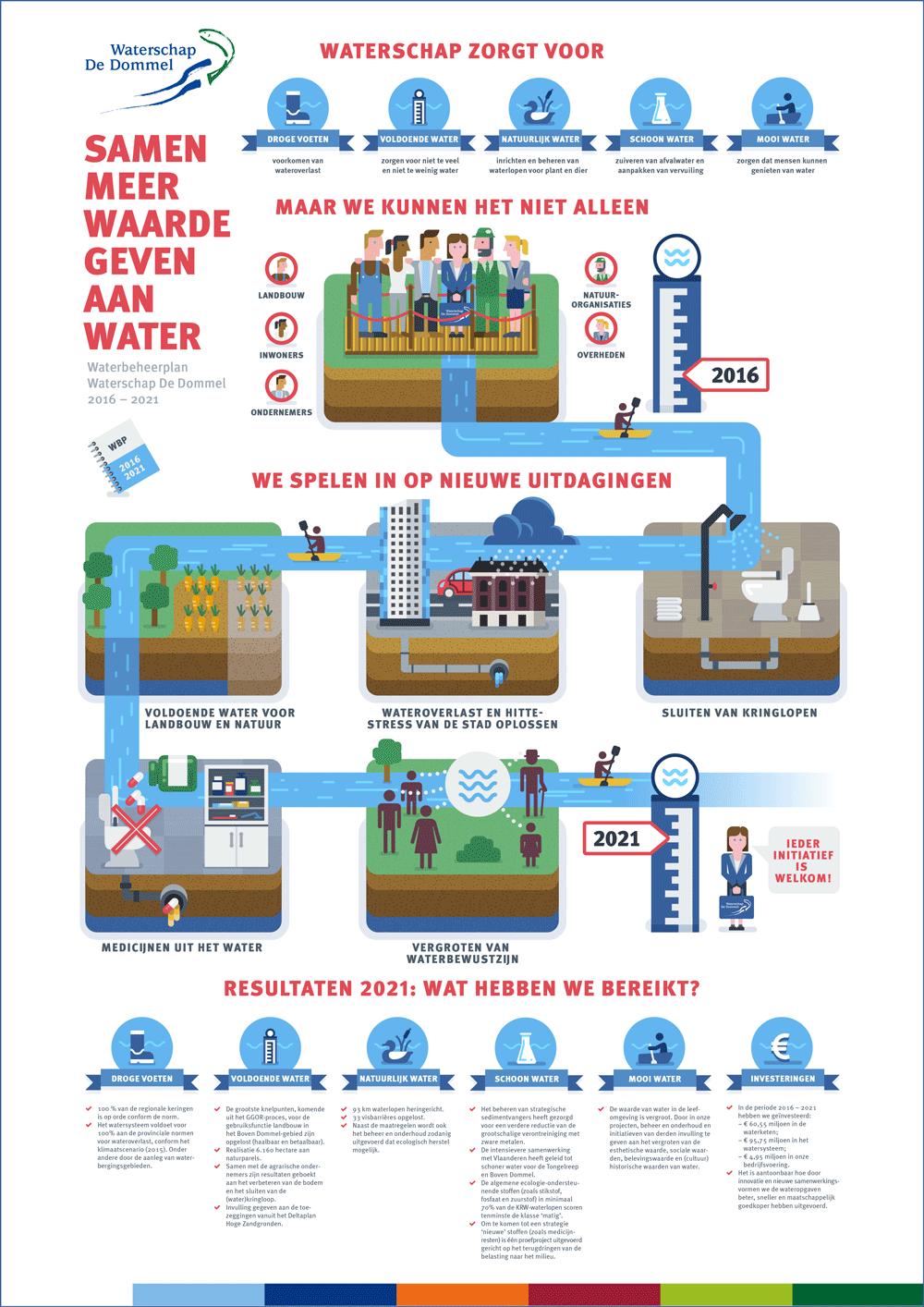 Infographic waterschap meerwaarde geven aan water