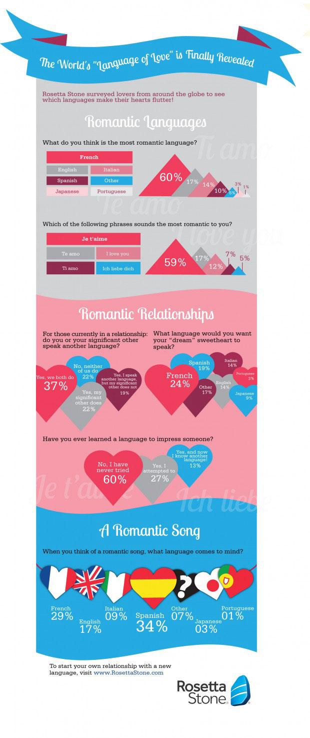 Infographic Swerelds taal van de liefde