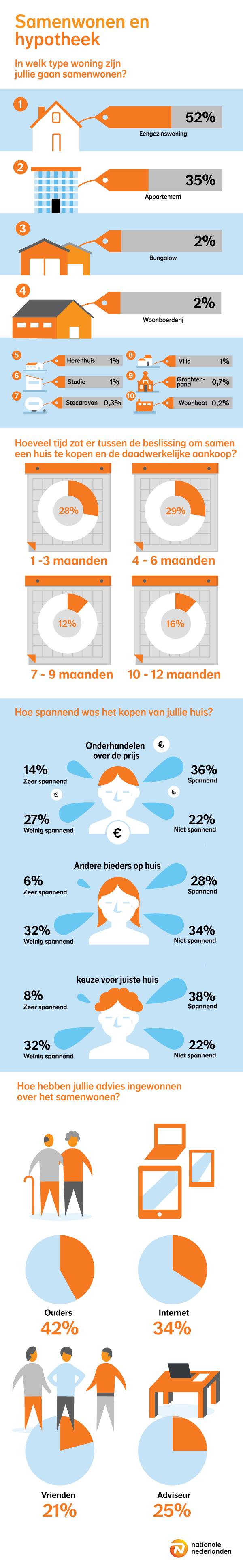 Infographic Samenwonen en de eerste hypotheek
