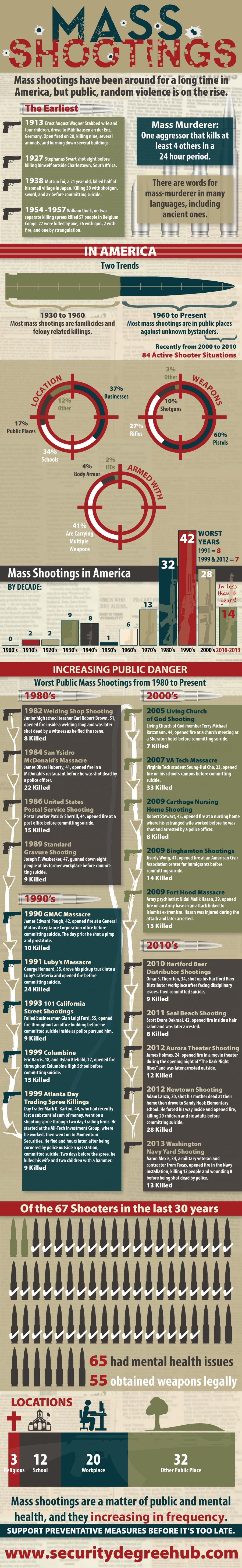 Infographic Mass shootings