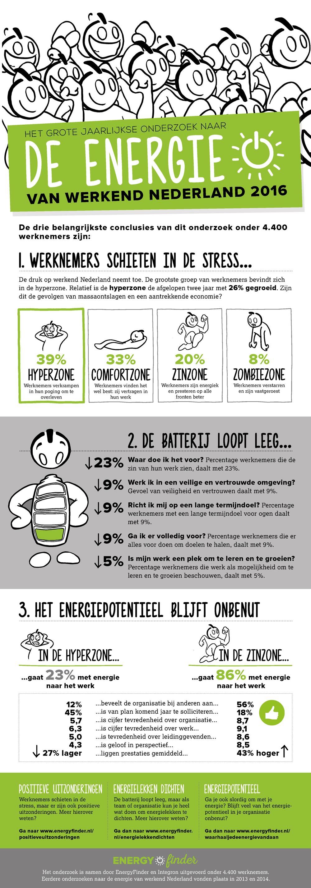 Infographic De energie van weekend Nederland
