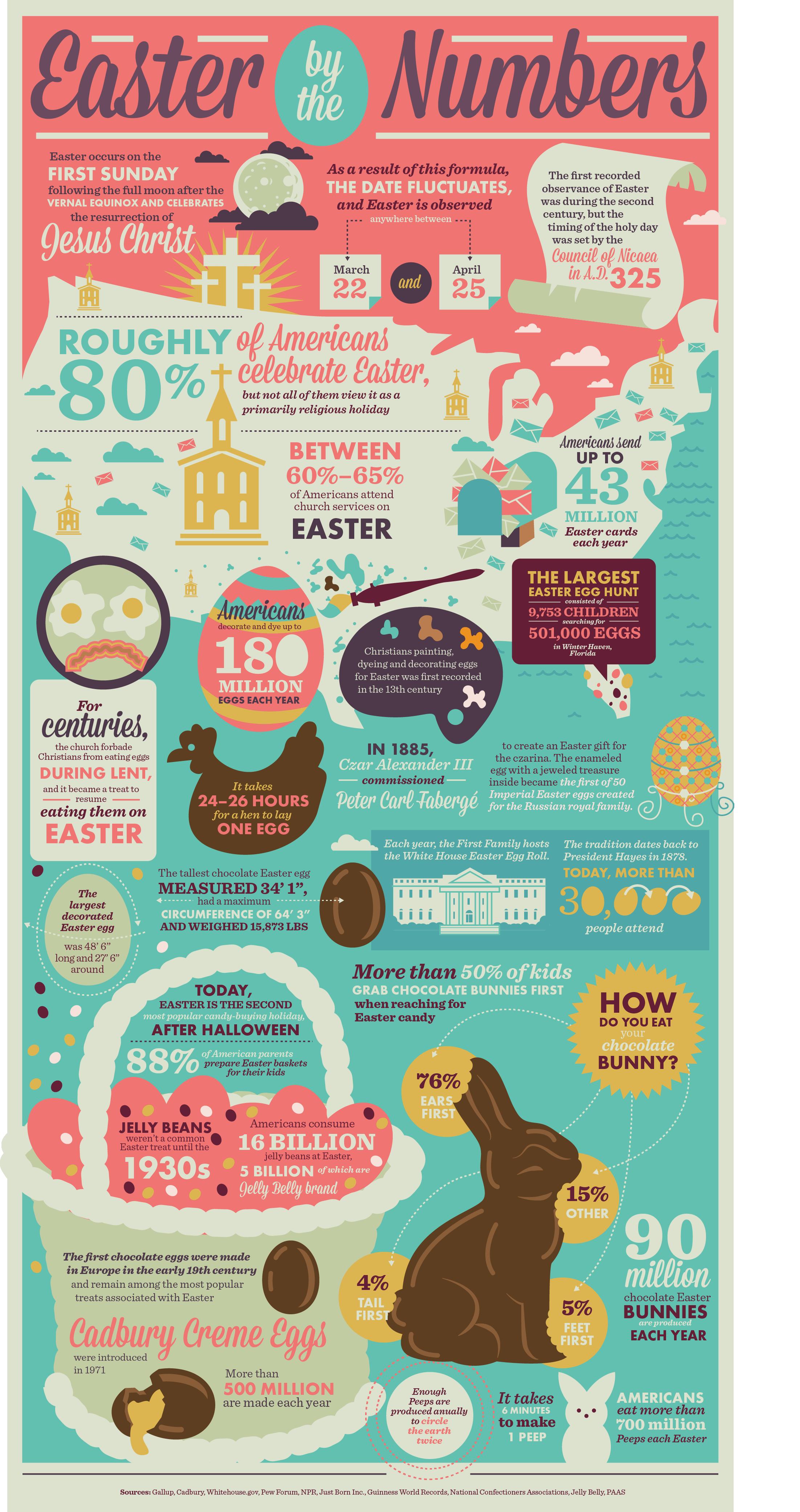Infographic Pasen feitjes en weetjes