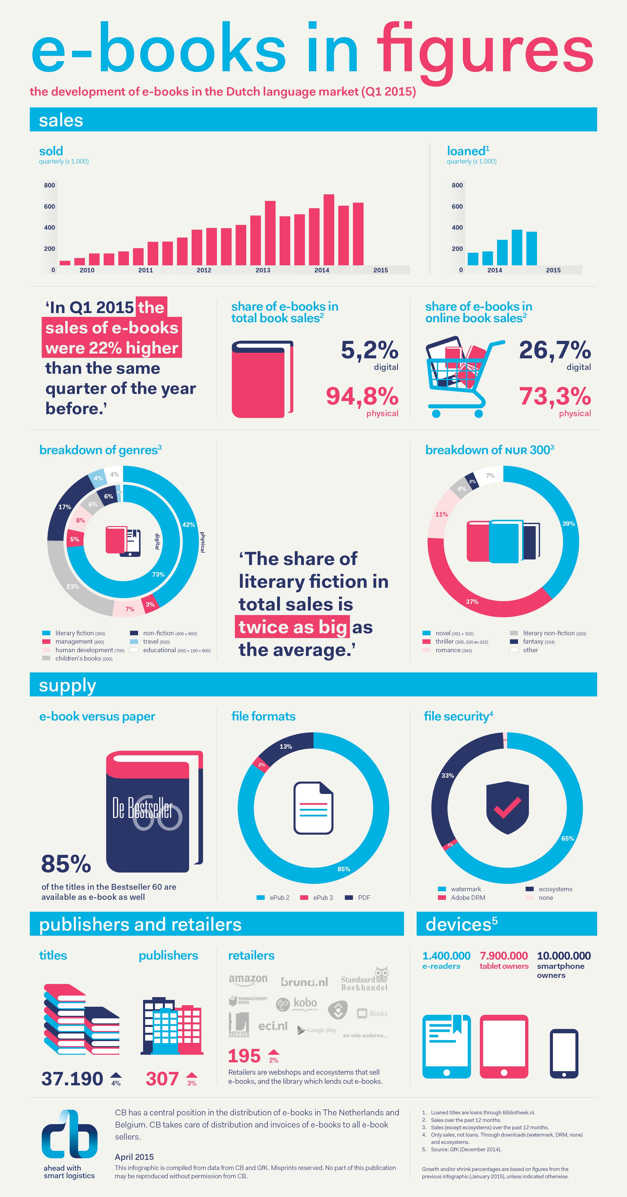 Infographic e-books in cijfers