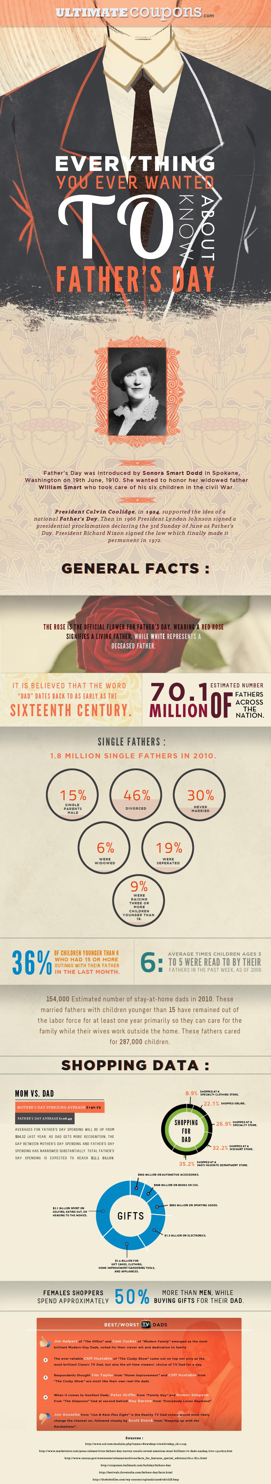 Infographic Alles wat je ooit hebt willen weten over vaderdag