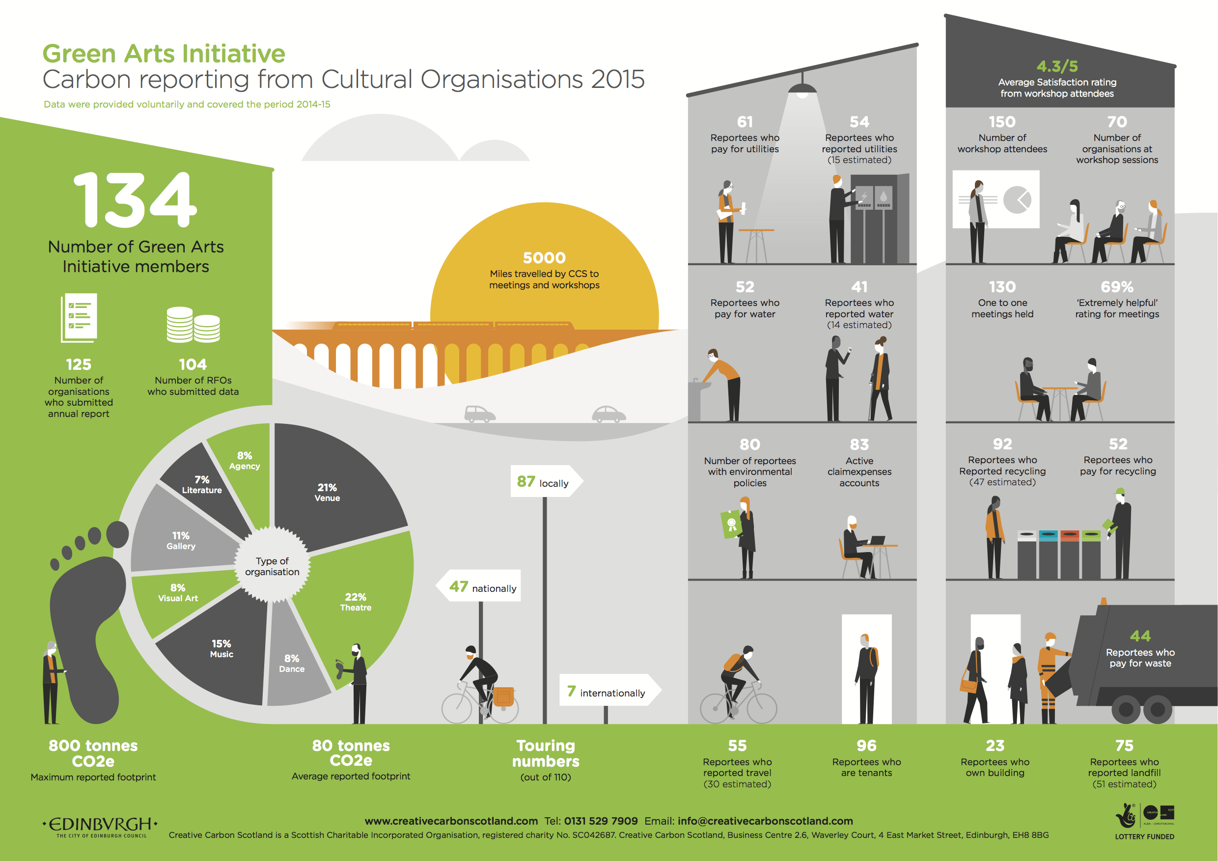 Infographic Green arts initiative