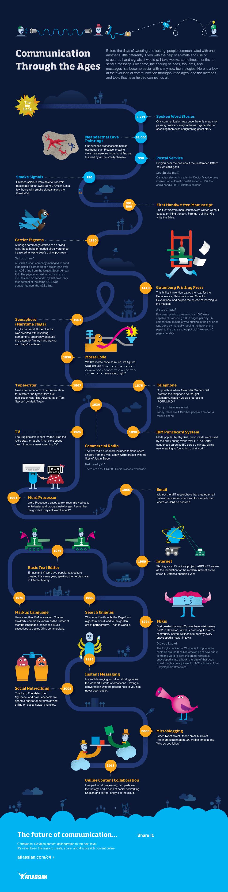 Infographic Communicatie door de jaren heen