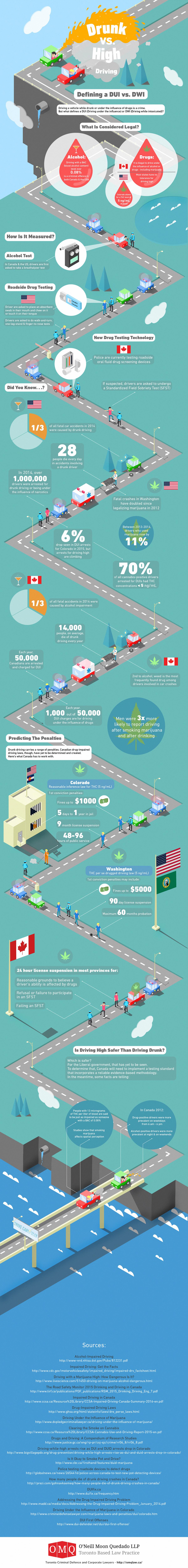 Infographic Rijden onder invloed, dronken vs high