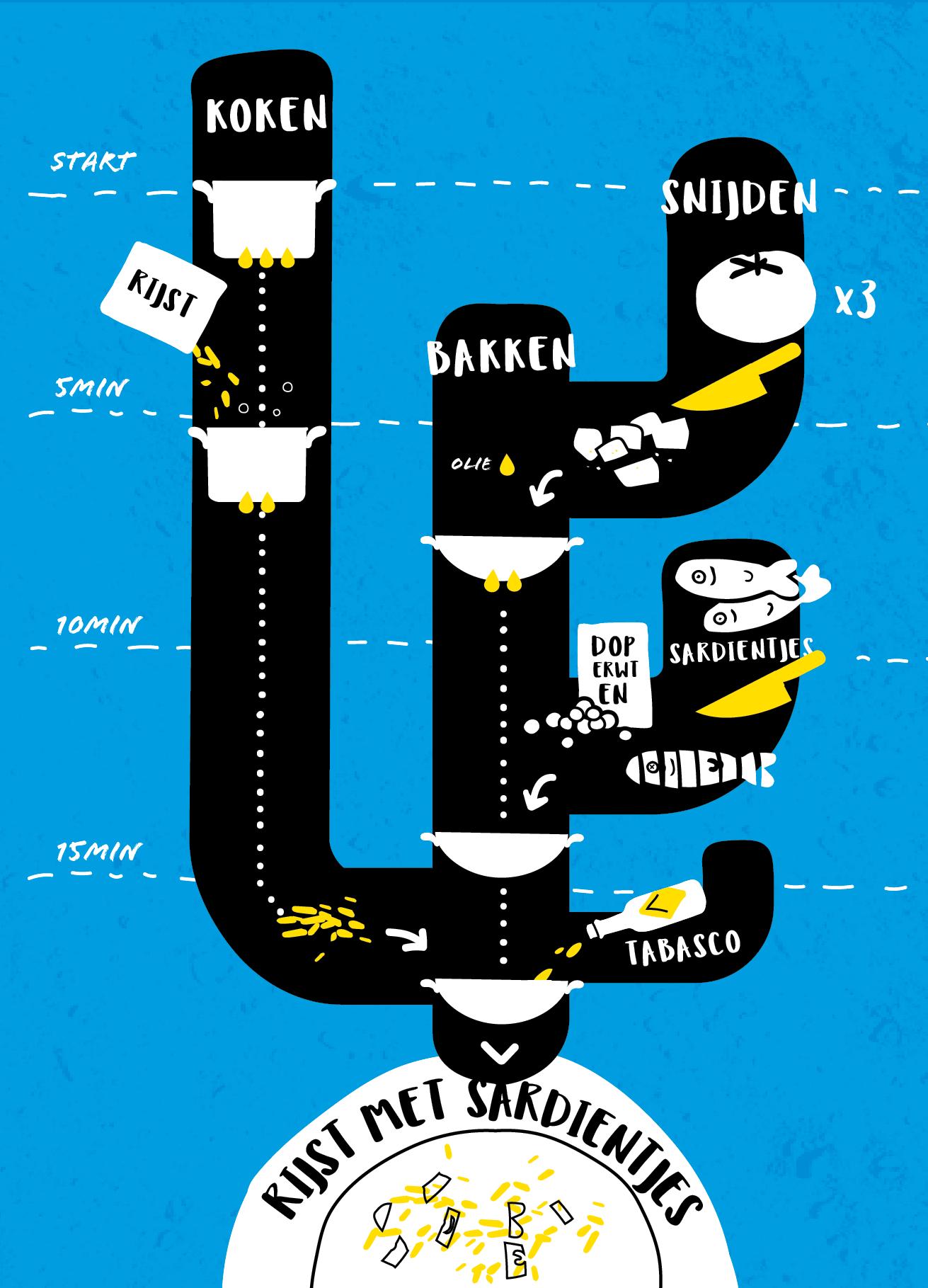 Infographic Cooktus Een recept waar niks te lezen valt 3